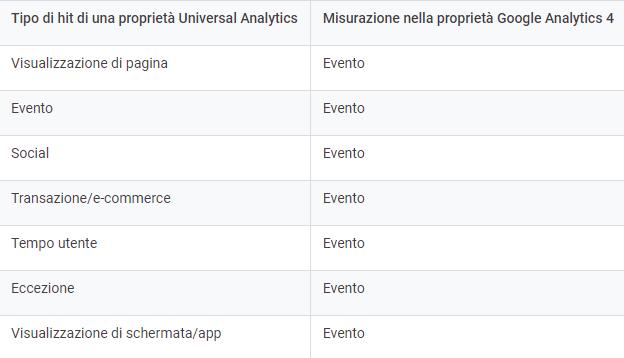 Google analytics 4 events
